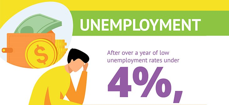 Unemployment Rates in 2021